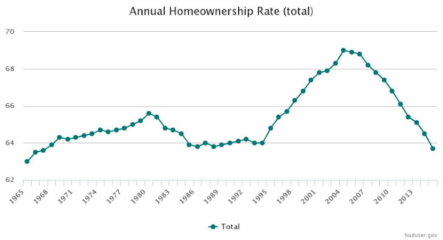 Annual Home Ownership