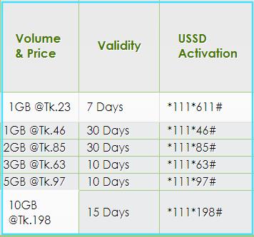 Teletalk  Internet Package 2019