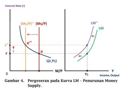 Pergeseran pada Kurva LM - penurunan money supply - www.ajarekonomi.com