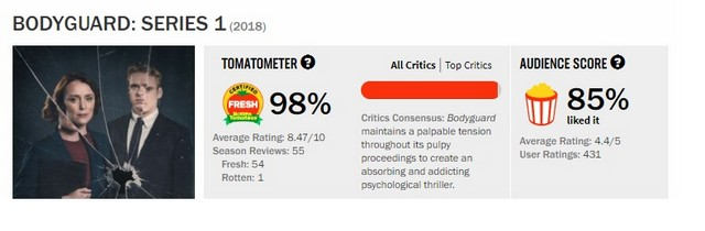 bodyguard series 1 review and audience rating from rotten tomatoes