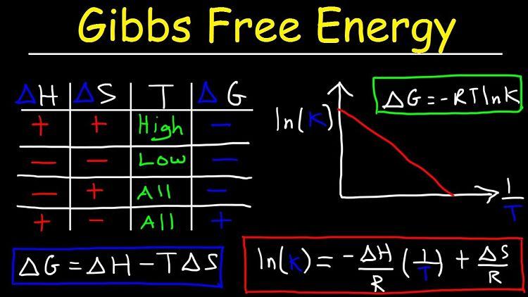 Definición de energía libre de Gibbs