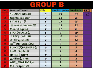RAMADAN CHAMPIONSHIP TOURNAMENT PUBG MOBILE LITE May, 2020 RESULT OF GROUP (A) Or GROUP (B)