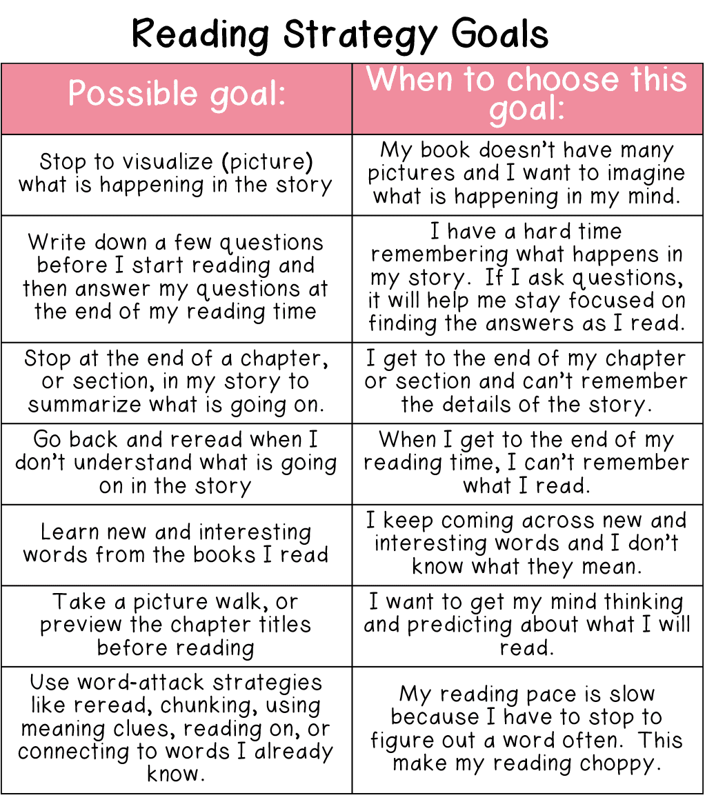 Some students will choose goals for a specific reading skill or strategy that will help them improve as a reader