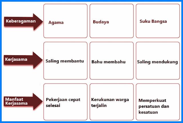 Kunci Jawaban Bahasa Indonesia Kelas 12 Halaman 88 Nomor 2 Guru Galeri