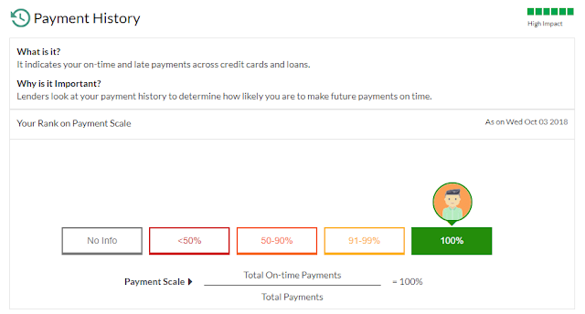 Payment History:- Factor for Credit score
