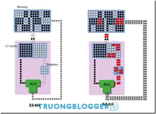 Windows 32bit và 64bit là gì? Phân loại sự khác biệt giữa Windows 32bit và 64bit