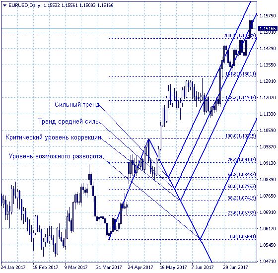 курс доллара к евро на форекс