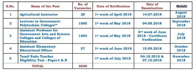 TNTRB-3030 Annual Planner 2018 Notification - Apply Online 1