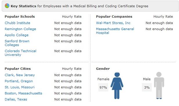 medical billing and coding salary | medical coding salary, Cephalic Vein