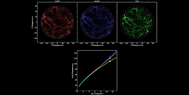 A still from an animation that shows the expansion of the universe in the standard 'Lambda Cold Dark Matter' cosmology, which includes dark energy (top left panel, red), the new Avera model, that considers the structure of the universe and eliminates the need for dark energy (top middle panel, blue), and the Einstein-de Sitter cosmology, the original model without dark energy (top right panel, green). The panel at the bottom shows the increase of the 'scale factor' (an indication of the size) as a function of time, where 1Gya is 1 billion years. The growth of structure can also be seen in the top panels. One dot roughly represents an entire galaxy cluster. Units of scale are in Megaparsecs (Mpc), where 1 Mpc is around 3 million million million km. Credit: István Csabai et al.