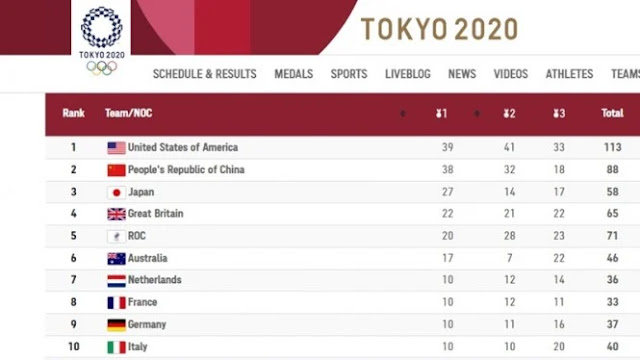 Amerika Serikat Juara Umum Olimpiade Tokyo, Indonesia Ranking 55