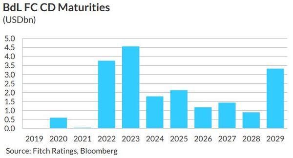 Lebanon Faces a $50 Billion Hole Even Beyond Its Eurobonds - Bloomberg
