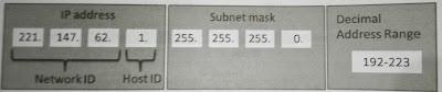 class c address in ipv4