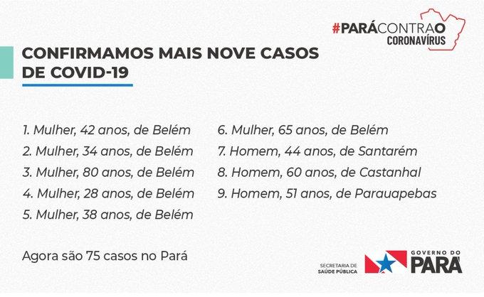Sespa confirma o 5º caso de Covid-19 em Santarém; Pará soma 75 casos da doença