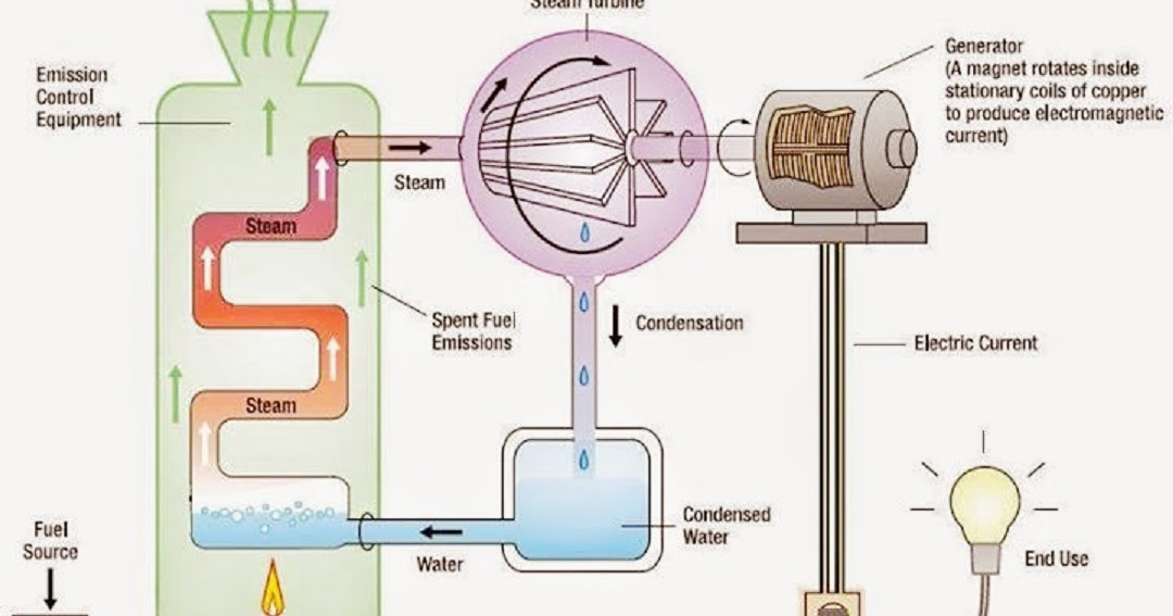 Electrical And Electronics Engineering  This Diagram Shows Is How To Go From Fuel To Electricity