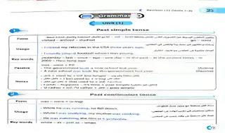 جميع قواعد منهج اللغة الانجليزية للصف الاول الثانوى الترم الاول 2021 فى 8 صفحات فقط من كتاب جيم