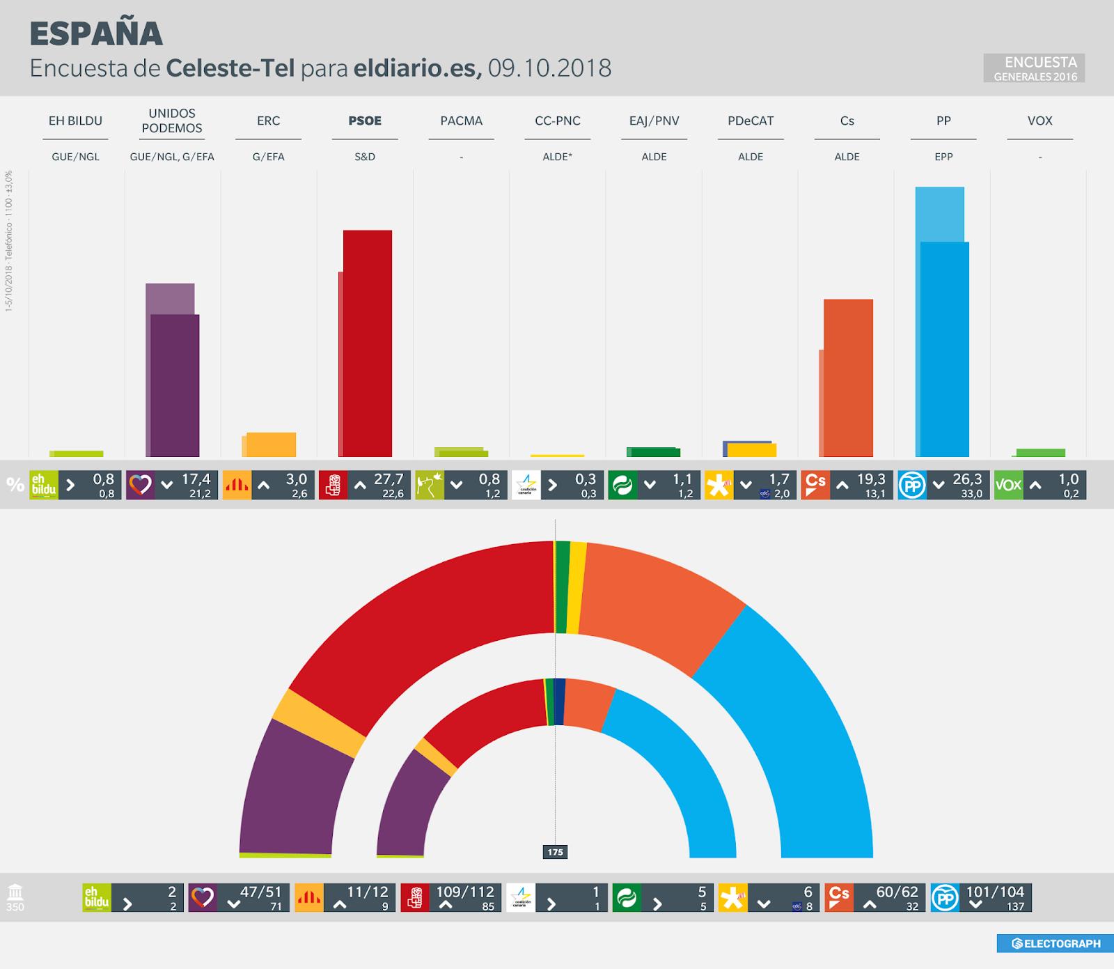 Gráfico de la encuesta para elecciones generales en España realizada por Celeste-Tel para eldiario.es en octubre de 2018