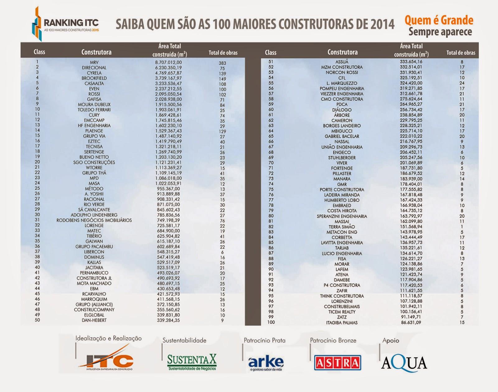 Lista 100 maiores construtoras do Brasil