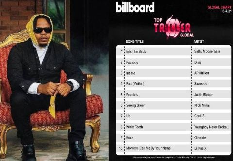 News: Rapper Olamide's Single,  Rock makes it to top 10 on triller global chart.