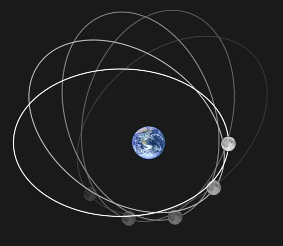 Moon follows an elliptical orbit