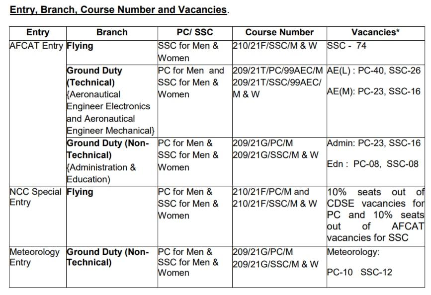 Indian Air Force AFCAT (02/2020) Recruitment 2020