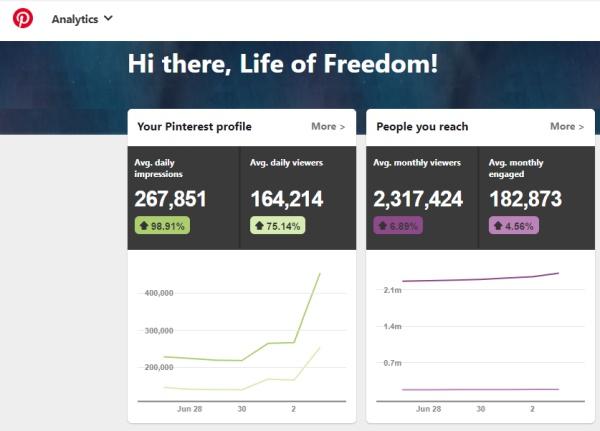 Pinterest Profile Perofrmance of Life of Freedom ( ahyorkfreedom )