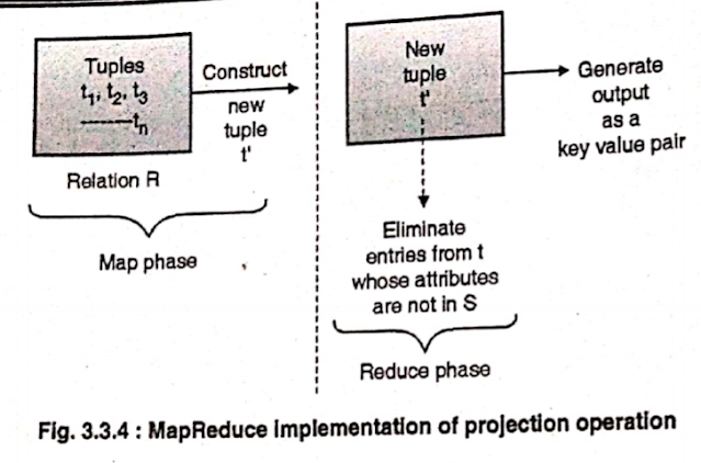 computing projections by mapreduce