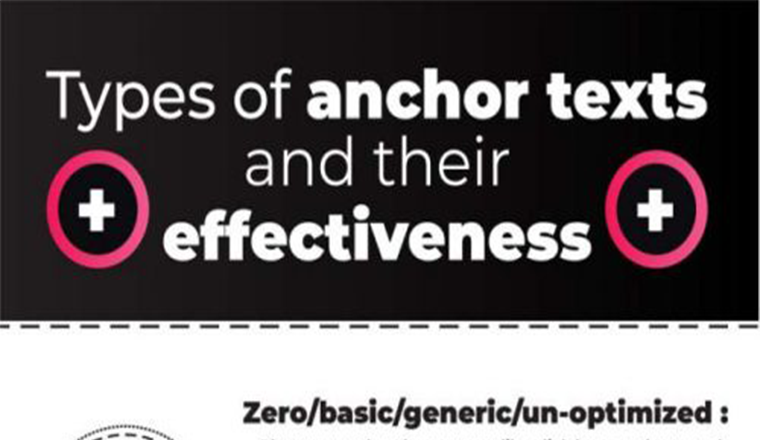 Most Effective Practices For Anchor Text Optimization #infographic