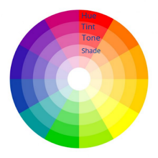 color wheel showing primary seconary tertiary colors