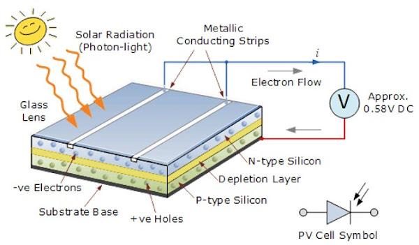 Pengertian Fotovoltaik