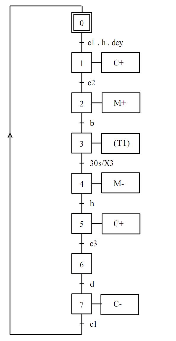 La solution d'Exercice du Grafcet linéaire