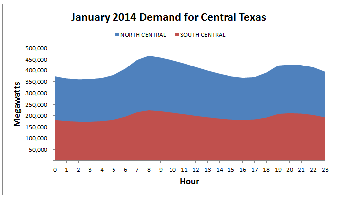 Capacity Value of Solar in Texas | Energy Topics and Trends