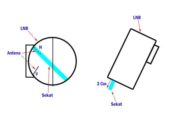 Cara membuat sekat LNB parabola dengan mudah