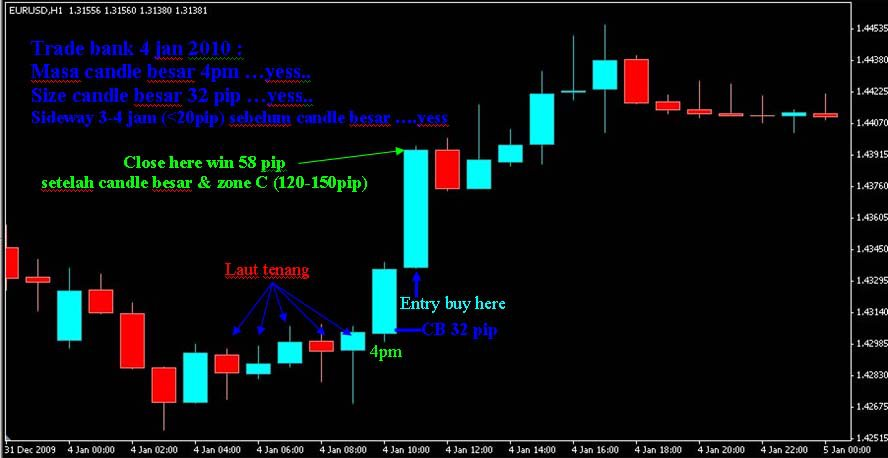 TBST SYSTEM | System Trading Forex