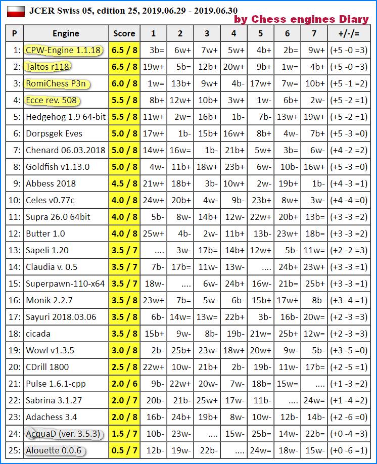 JCER (Jurek Chess Engines Rating) tournaments - Page 16 2019.06.30.Swiss05.JCER.ed25.html