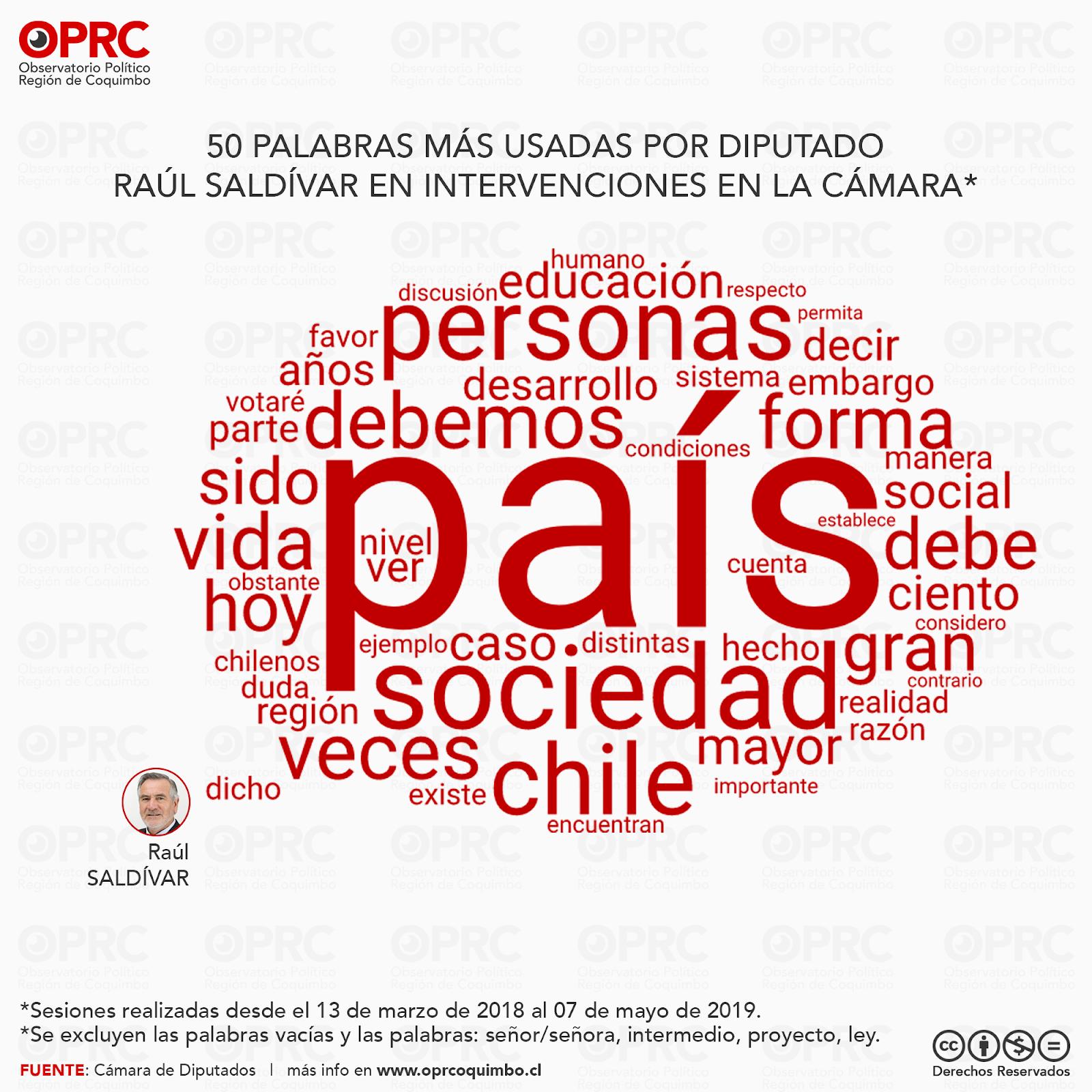 Palabras más usadas por Diputado Raúl Saldívar en intervenciones en Sala