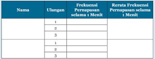 Tabel 8.1 Hasil Perhitungan Frekuensi Pernapasan