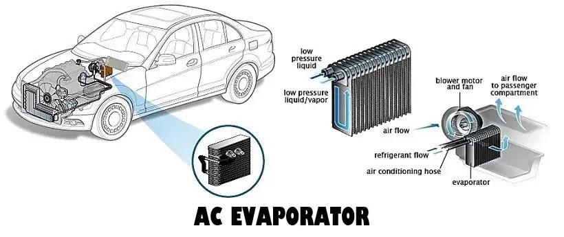 AC evaporator car