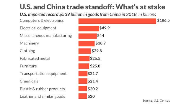 Boycott china products -U.S and China Trade Graph