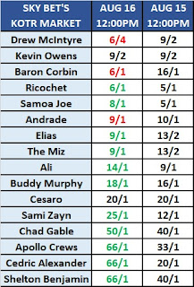Sky Bet's King of the Ring Odds For August 16th 2019