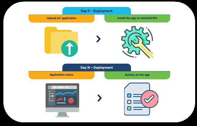 Cisco Exam Prep, Cisco Tutorial and Material, Cisco Guides, Cisco Learning, Cisco Prep