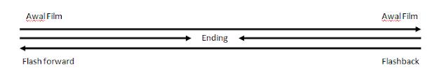 diagram penjelasan memento film