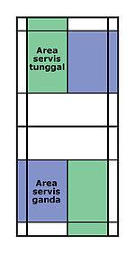 Teknik Dasar Servis Bulutangkis : teknik, dasar, servis, bulutangkis, Ekstrakurikuler, Ketapang:, Teknik, Dasar, Permainan, Tangkis
