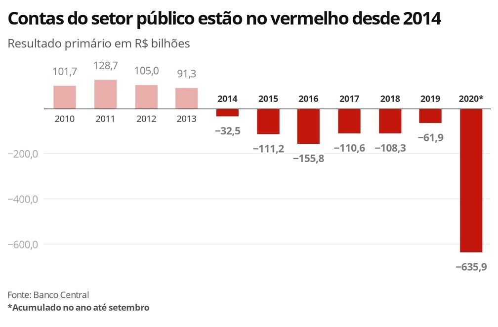 Deficit brasil nominal historico