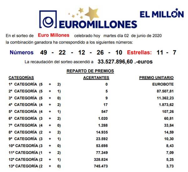 Resultado Euromillones martes 2 junio 2020