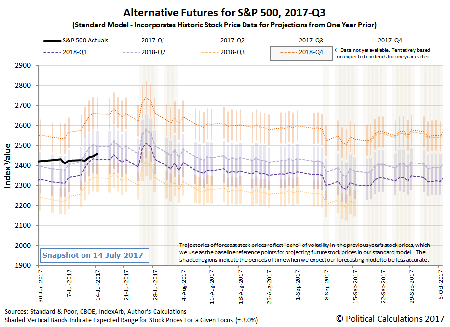 Alternative Futures - S&P 500 - 2017Q3 - Standard Model - Snapshot on 14 July 2017
