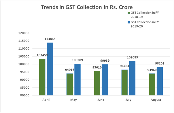 Trends in GST collection in INR crore FY 2018-19 FY 2019-20