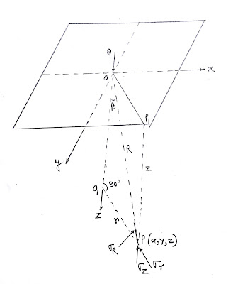 BOUSSINESQ'S SOLUTION OF VERTICAL STRESSES DUE TO A CONCENTRATED LOAD