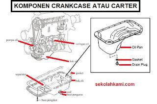 komponen crankcase atau carter