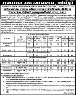 RHC-Junior-Assistant-Recruitment-2020-1760-Clerk-JJA-JA-Jobs-Application-Form-Rajasthan-High-Court-Clerk-Exam-Syllabus
